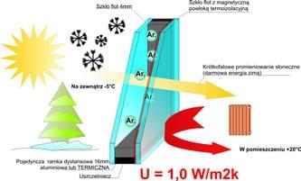 pakiet-dwuszybowy-U10
