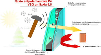 szklo-antywlamaniowe-vsg-9-5